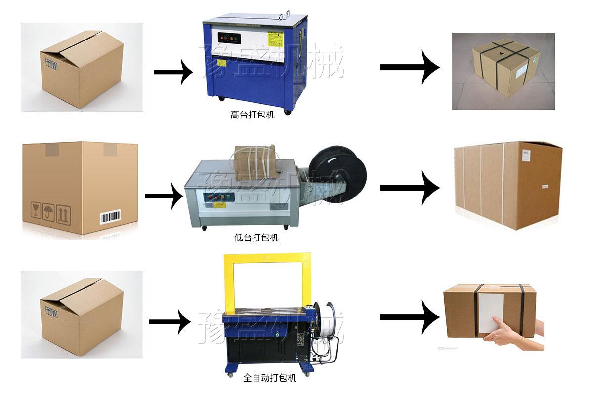 全自动打包机工作原理图片